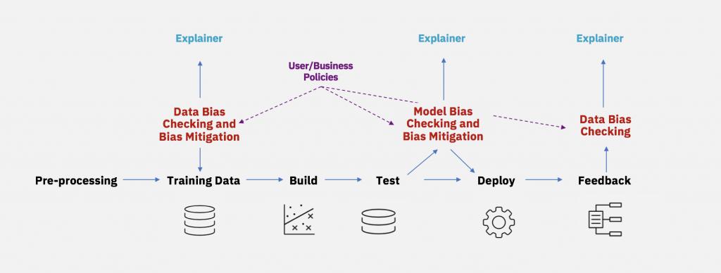 Mitigating bias throughout the AI lifecycle