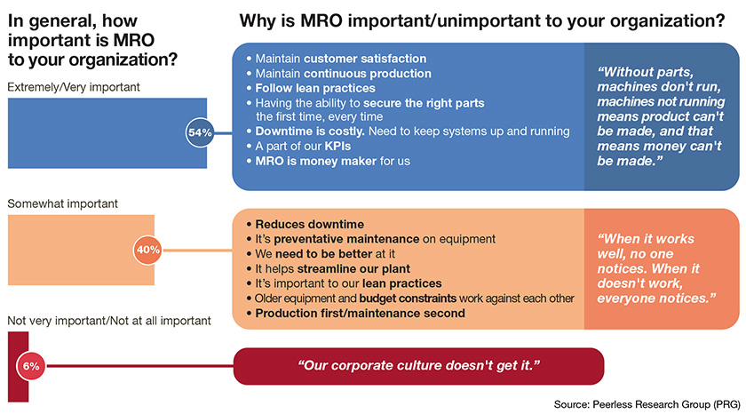 MRO survey from PRG