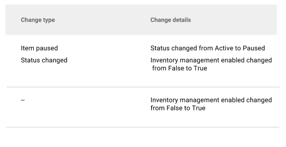 Changes to inventory management status in change history.