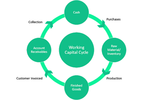 Working capital cycle from purchases to collection of cash