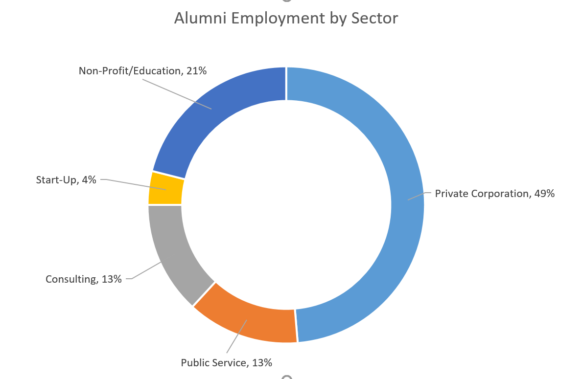 "A donut chart titled ""Alumni Employment by Sector"" with Private Corporation at 49%, Non-Profit/Education at 21%, Public Service at 13%, Consulting at 13%, and Start-Up at 4%"