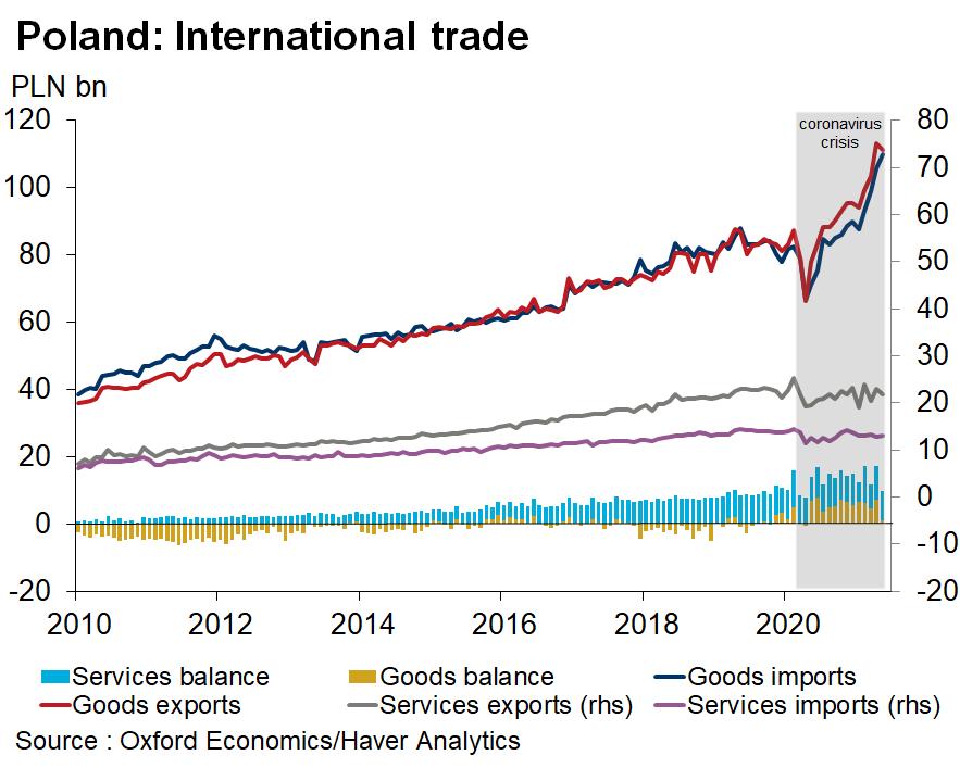 Eksport Polski w czasie pandemii