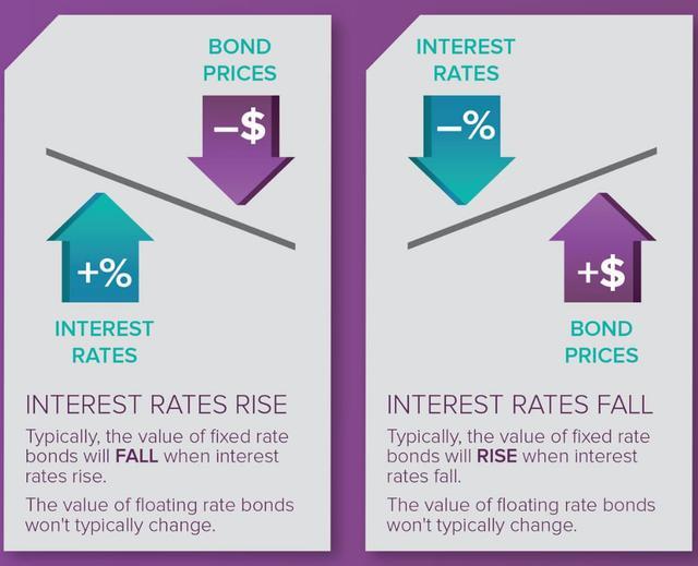 如何買美國債券ETF:央行利率上升,債券價格就會下跌。央行利率下降,債券價格就會上升。