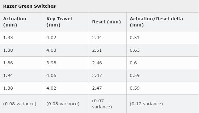 Tìm hiểu Razer Switch - Có thực sự khác biệt