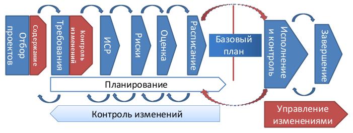 дорожная карта проектов.png