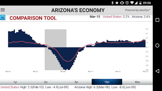 Arizona's Economy- screenshot thumbnail