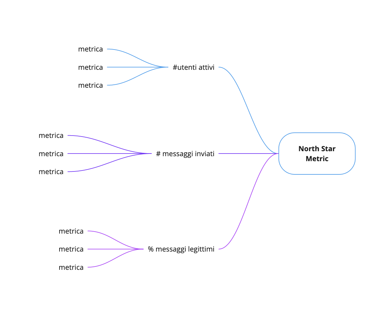 In questa immagine, l'albero di metriche di supporto che impattano la North Star Metric di Whatsapp