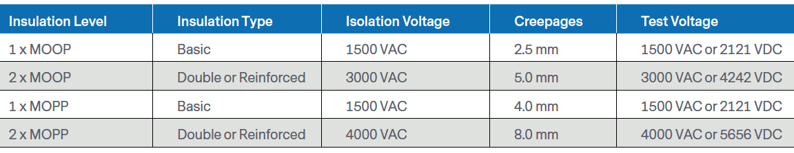 Requirements and the insulation level of each MOP and the creepages, clearance, and test voltage required to attain the insulation level.