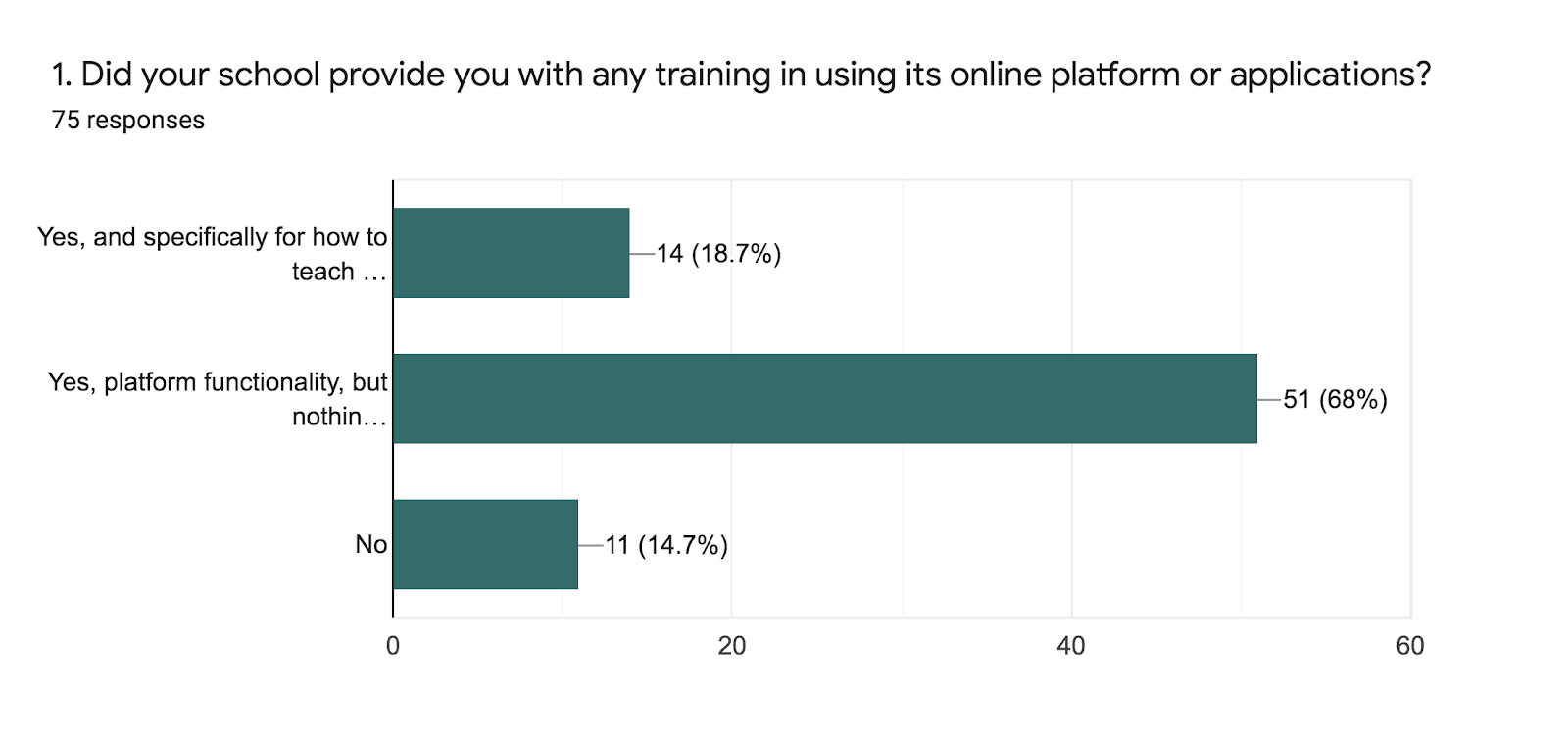 Forms response chart. Question title: 1. Did your school provide you with any training in using its online platform or applications? . Number of responses: 75 responses.