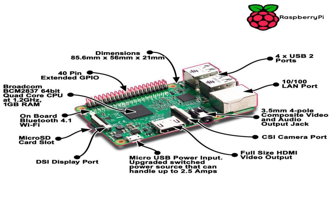 Turn your Raspberry Pi Device to an Ultimate Pentesting Machine