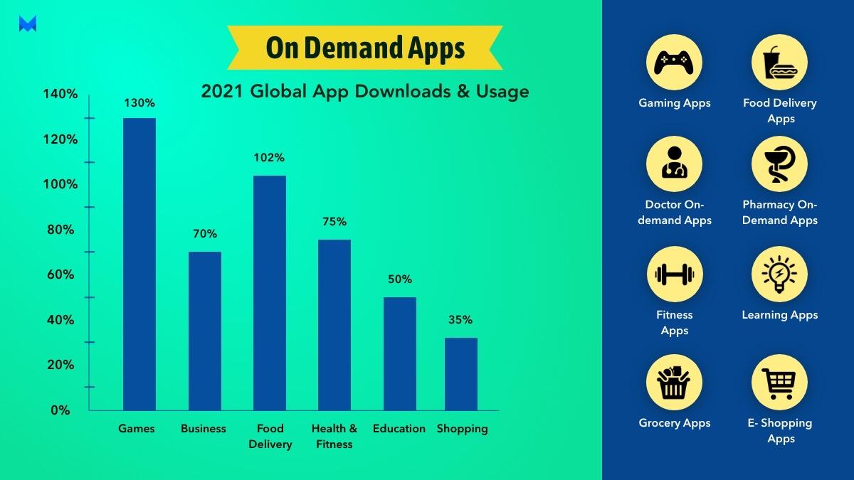 on demand apps- 2021 global app downloads & usage