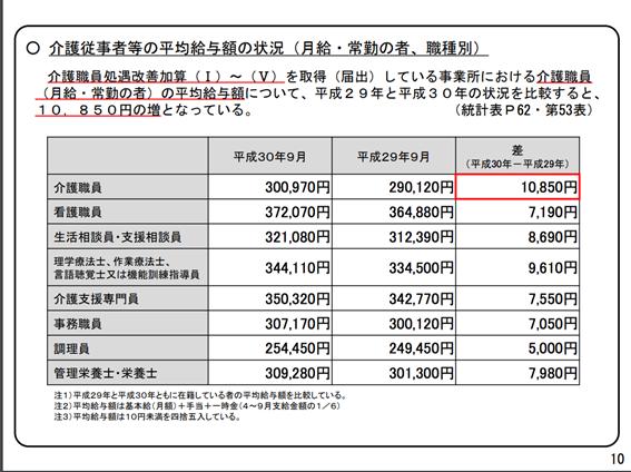 ケアマネの平均年収は420万円