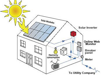 Pure English: Adjectives- Solar power diagram
