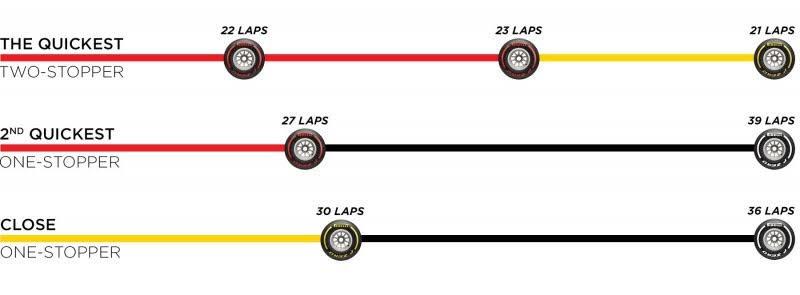 F1第5戦スペインGPタイヤ戦略