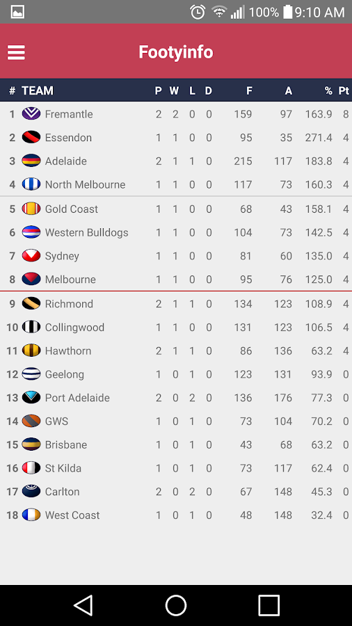AFL - Footyinfo Live Scores- screenshot