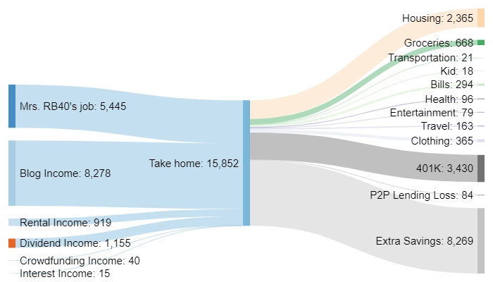 March 2018 Sankey diagram cash flow