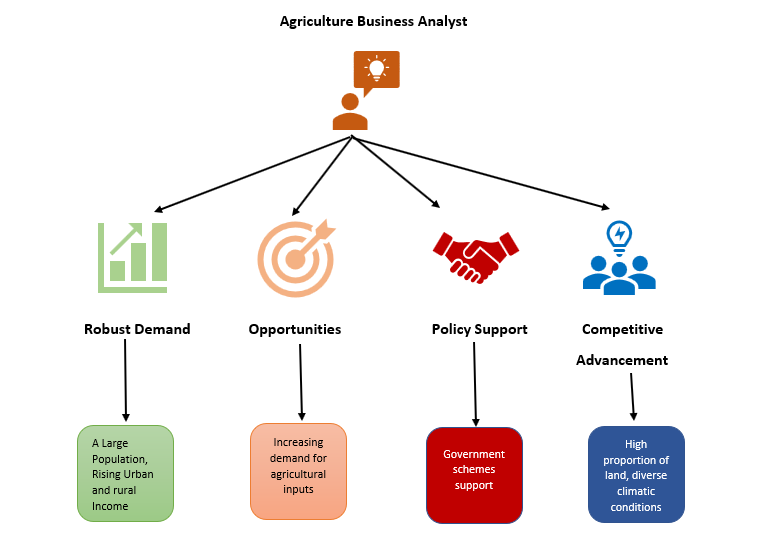 an image for various functions of agriculture business analyst.