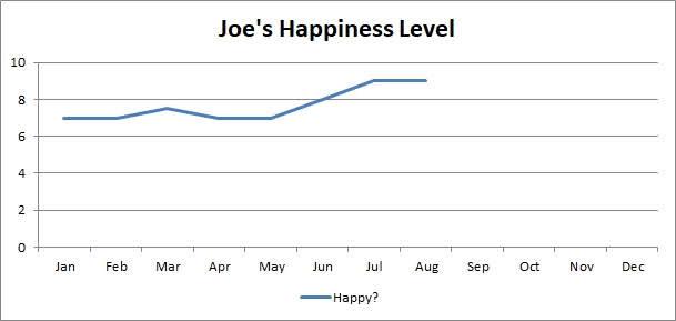 laimes līmenis