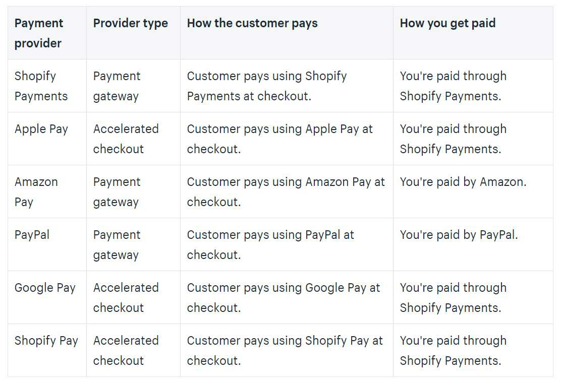 How Often Does Shopify Payout?
