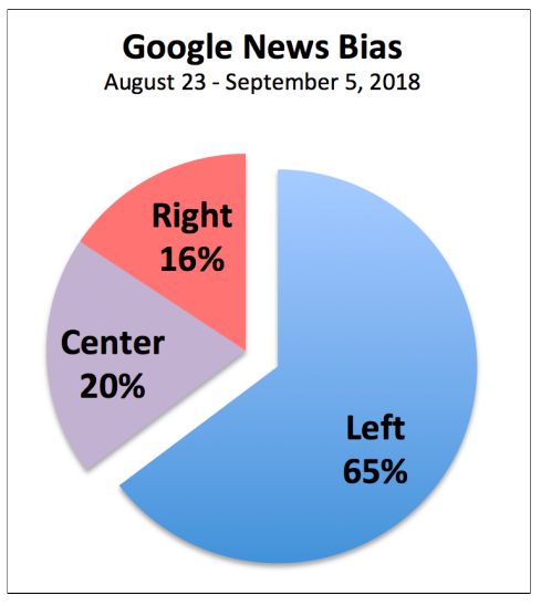 Google News Bias - AllSides Report