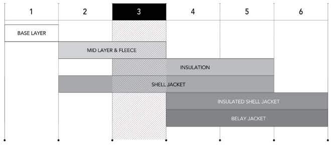 Arc'teryx Layering System
