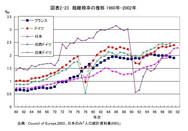 粗離婚率の推移 1960年-2002年