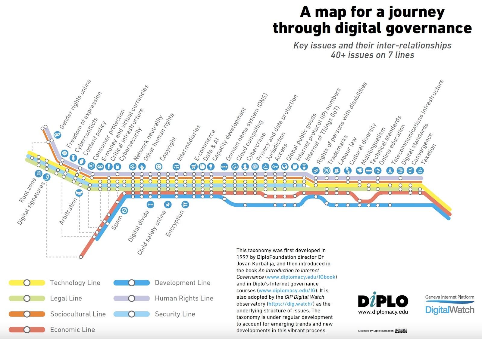 A map of a journey through digital governance.