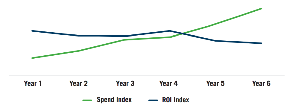 Brand A - Indexed Promotional Spend vs. ROI