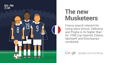 Photo: France has a new trio leading the charge. #ECUvFRA #GoogleTrends http://goo.gl/u8ooAQ