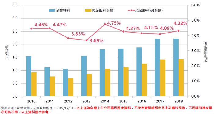 高股息殖利率股真的好嗎:台灣個股通常的股息殖利率會落在4%左右。