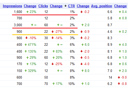 search-queries-with-low-ctr