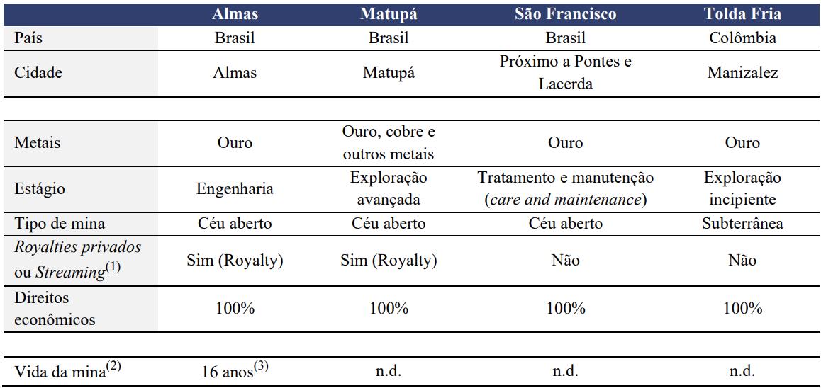 Minas sem operação de AURA.