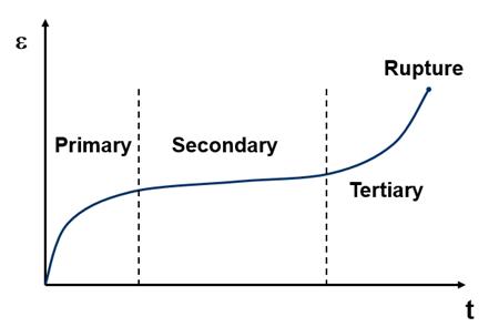 Советы и рекомендации по моделированию ползучести материалов в методе конечных элементов