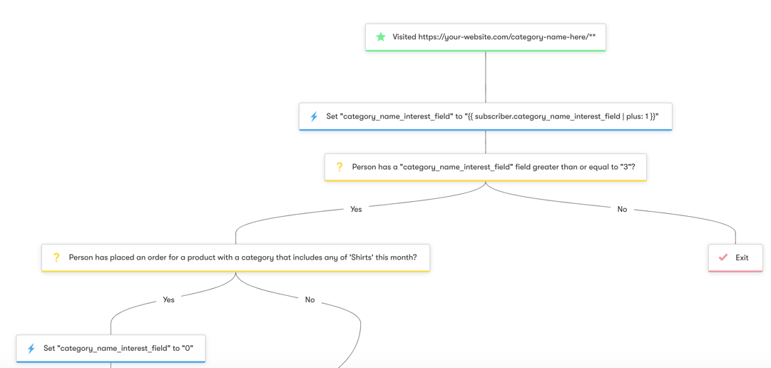 Shopper Activity API: Abandoned Browse- Category   - Workflow Diagram