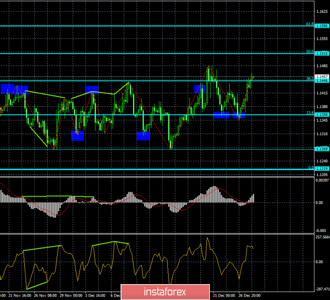 Analysis of EUR / USD Divergences for December 28th. The euro is growing, there are no obstacles