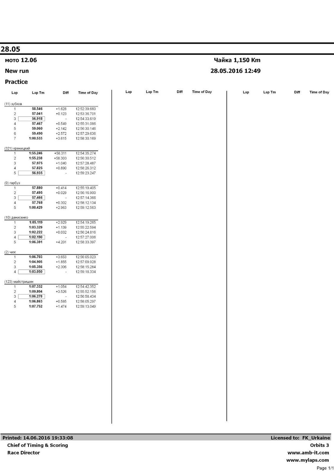 Автоматически созданный замещающий текст: Lap Lap Tm Diff Time of Day Lap Lap Tm Diff Time of Day Lap (11) зубков 1 2 3 4 5 6 7 (321) креницкий 1 2 3 4 5 (9) гарбуз 1 2 3 4 5 (10) денисенко 1 2 3 4 5 (2) чиж 1 2 3 4 (123) майстришин 1 2 3 4 5 Lap Tm 58.546 57.041 56.918 57.467 59.060 59.490 1:00.533 1:55.246 1:55.238 57.975 57.825 56.935 57.880 57.495 57.466 57.768 1:00.429 1:05.119 1:03.329 1:02.222 1:02.190 1:06.391 1:06.703 1:04.905 1:05.356 1:03.050 1:07.332 1:09.804 1:06.278 1:06.863 1:07.752 Diff +1.628 +0.123 - +0.549 +2.142 +2.572 +3.615 +58.311 +58.303 +1.040 +0.890 - +0.414 +0.029 - +0.302 +2.963 +2.929 +1.139 +0.032 - +4.201 +3.653 +1.855 +2.306 - +1.054 +3.526 - +0.585 +1.474 Time of Day 12:52:39.660 12:53:36.701 12:54:33.619 12:55:31.086 12:56:30.146 12:57:29.636 12:58:30.169 12:54:35.274 12:56:30.512 12:57:28.487 12:58:26.312 12:59:23.247 12:55:19.405 12:56:16.900 12:57:14.366 12:58:12.134 12:59:12.563 12:54:19.265 12:55:22.594 12:56:24.816 12:57:27.006 12:58:33.397 12:56:05.023 12:57:09.928 12:58:15.284 12:59:18.334 12:54:42.352 12:55:52.156 12:56:58.434 12:58:05.297 12:59:13.049 28.05 мото 12.06 New run Practice Чайка 1,150 Km 28.05.2016 12:49 Printed: 14.06.2016 19:33:08 Chief of Timing & Scoring Race Director Licensed to: FK_Urkaine Orbits 3 www.amb-it.com www.mylaps.com Page 1/1