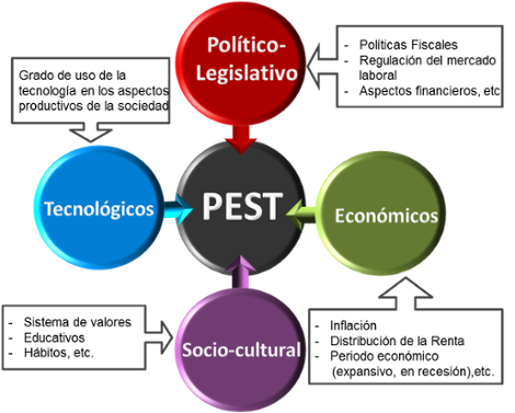 Modelo de Planeación Análisis PEST