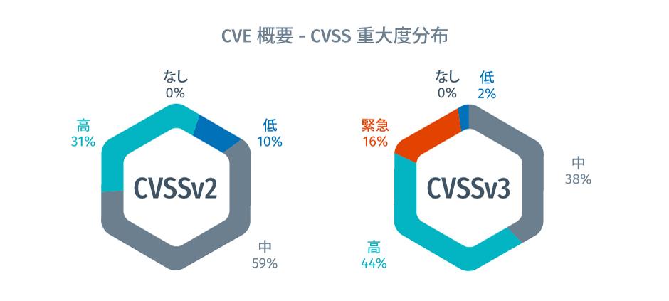Tenable脆弱性インテリジェンスレポート - 全CVE – CVSS重大度分布