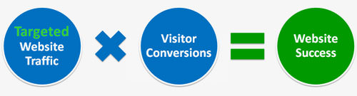 targeted website traffic x visitor conversion = website success