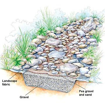 dry stream bed