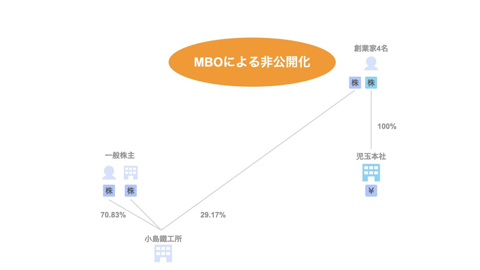 事例2. 小島鐵工所/MBOによる非公開化(TOB)
