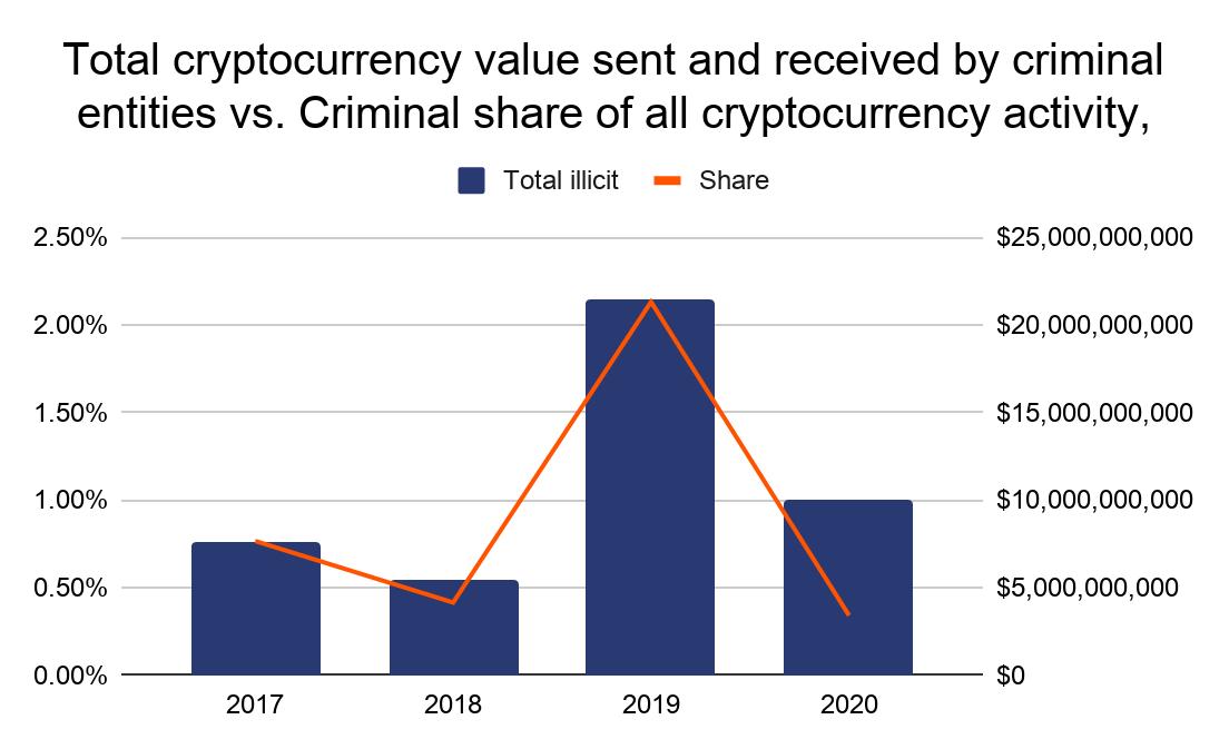 Доля криптотранзакций в преступной деятельности.