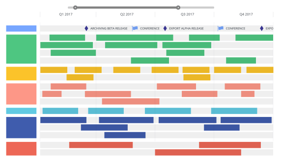 Example of a product roadmap.