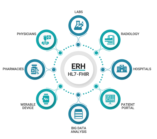 EHR Integrated Health System
