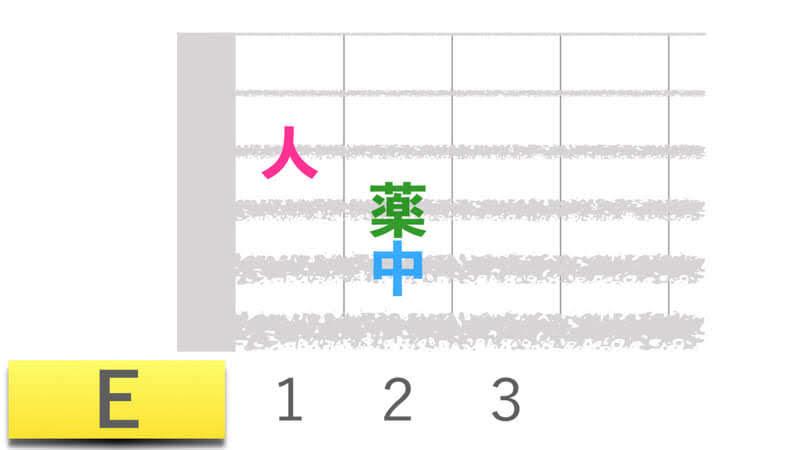 ギターコードEイーメジャーの押さえかたダイアグラム表