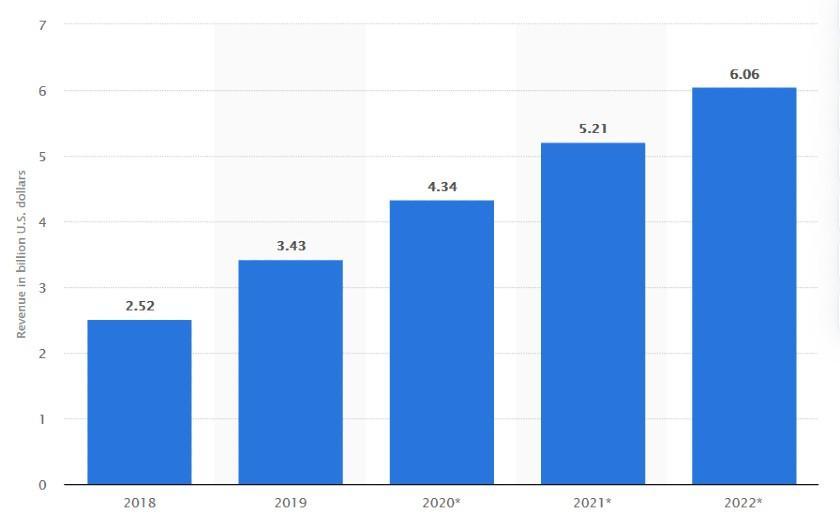 Youtube US Net Advertising Revenues