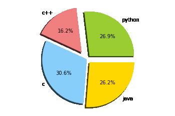 Advanced data visualization using matplot