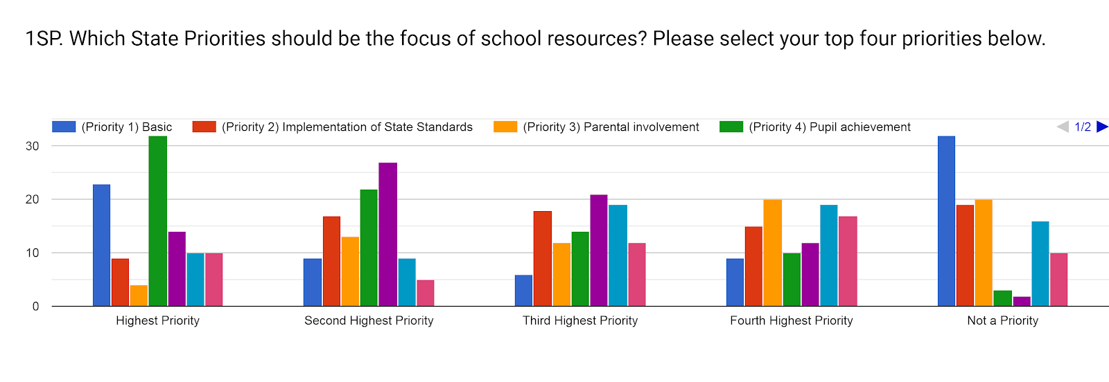Forms response chart. Question title: 1SP. Which State Priorities should be the focus of school resources? Please select your top four priorities below.. Number of responses: .