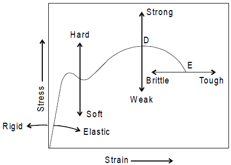 Properties of a ductile material