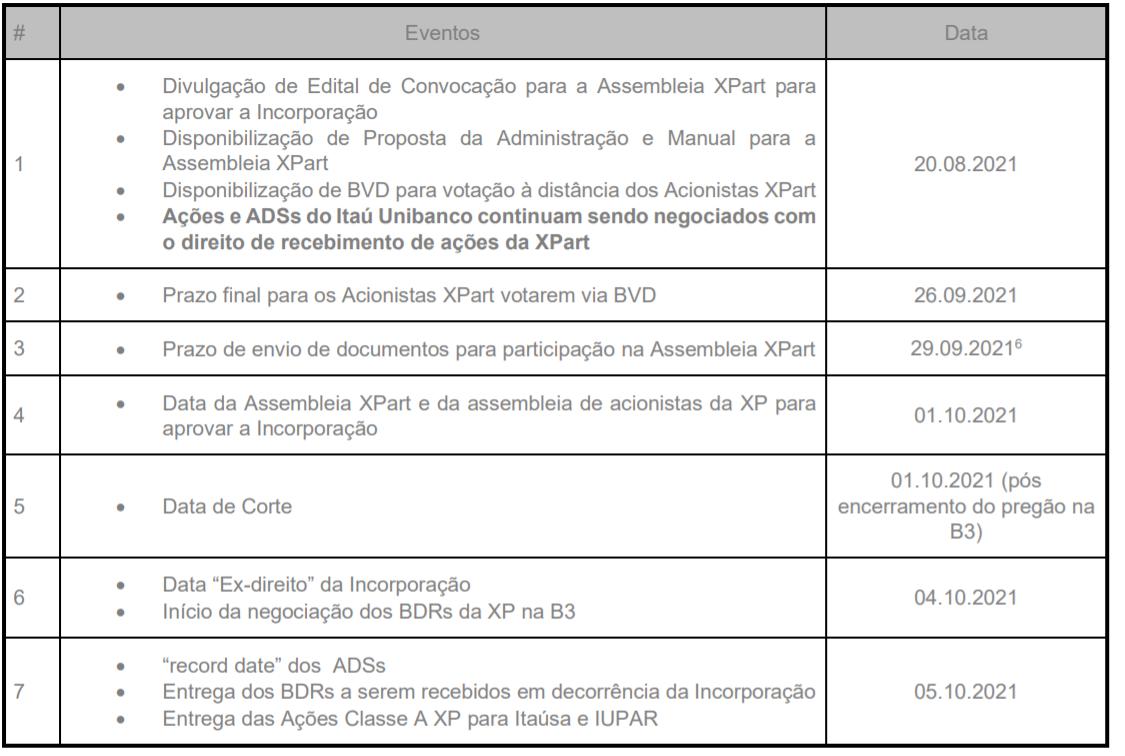 Cronograma completo divulgado pela XPart.